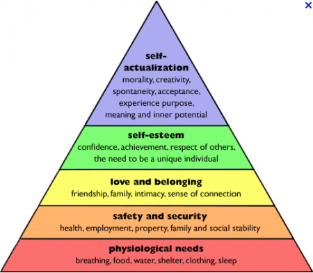 pyramid-of-maslow